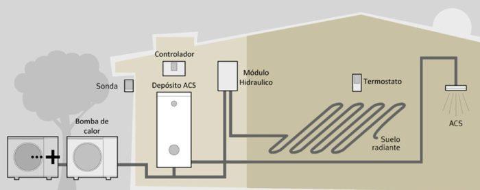 ingasfon instaladores de calderas aerotermia