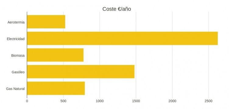 estimacion de precios de calefaccion